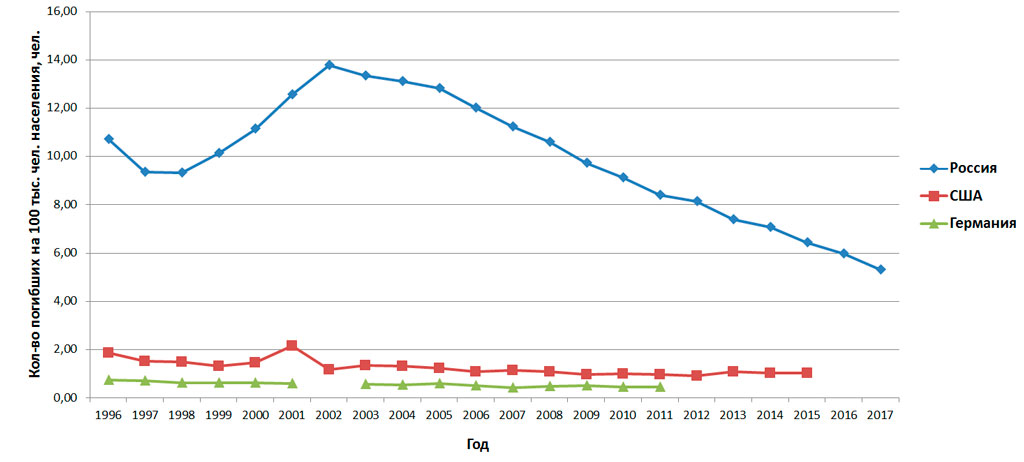 Количество погибших на 100 тыс. чел. населения (Россия, США, Германия)