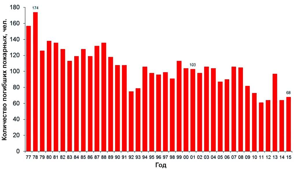 Количество погибших пожарных в США с 1977 по 2015