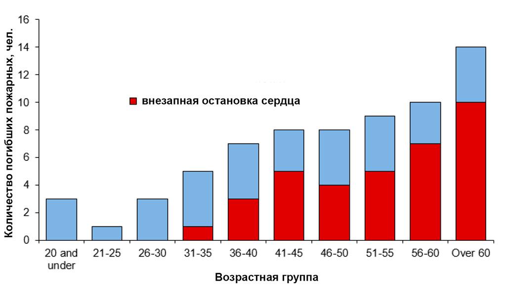 Количество погибших пожарных в США в 2015 году по возрастным группам