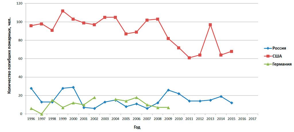 Количество погибших пожарных (Россия, США, Германия)