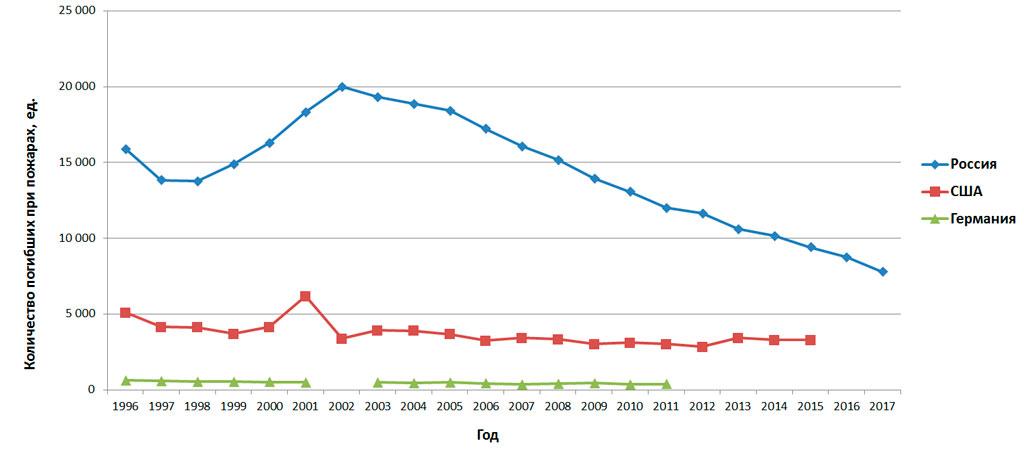 Количество погибших при пожарах (Россия, США, Германия)