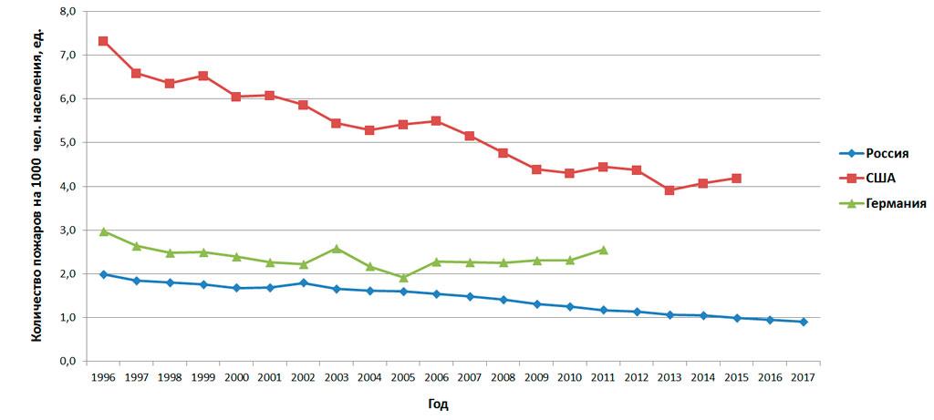 Количество пожаров на 1000 чел. населения (Россия, США, Германия)