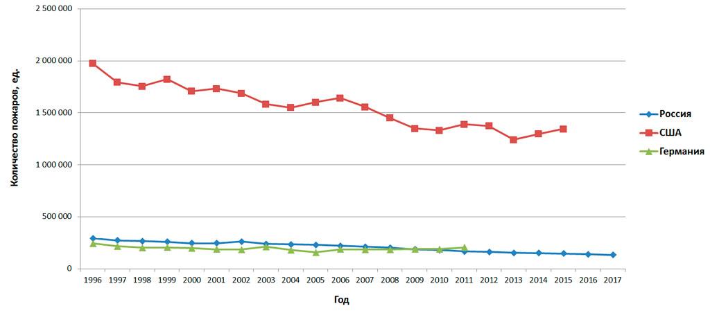 Количество пожаров (Россия, США, Германия)
