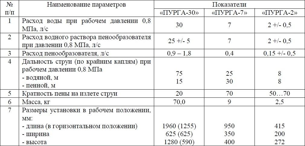 Показатели ПУРГА-30 ПУРГА-7 ПУРГА-2