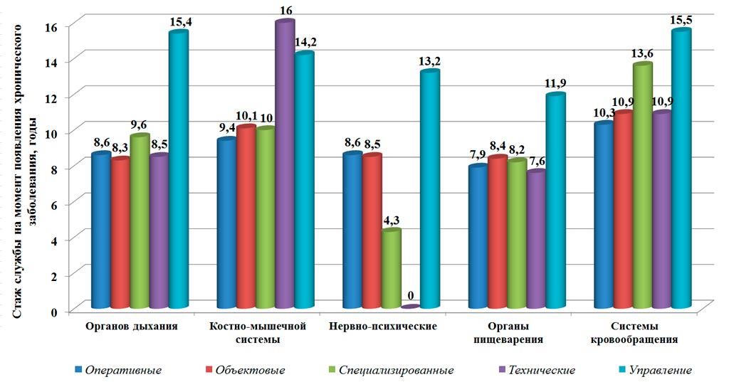 Производственно-обусловленная заболеваемость сотрудников ГПС в зависимости от категорий подразделений