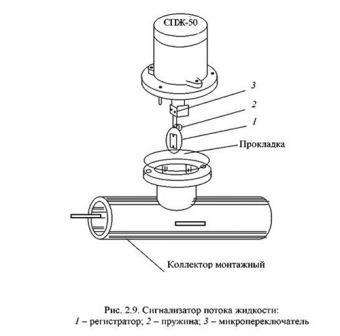 Сигнализатор потока жидкости