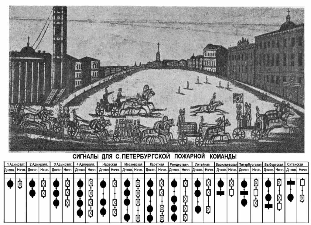 Выезд пожарной команды и условные обозначения пожарных частей в 1834 году