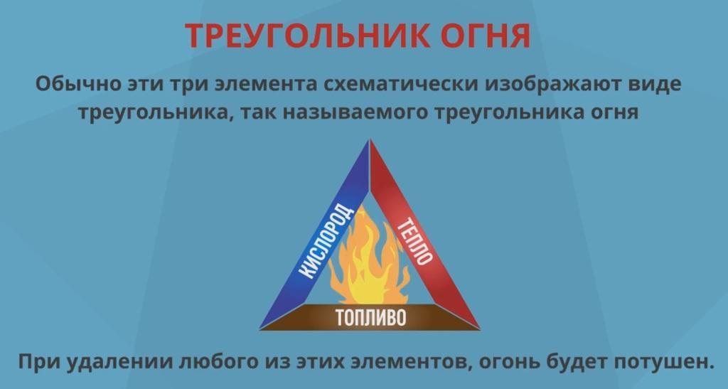 треугольник огня