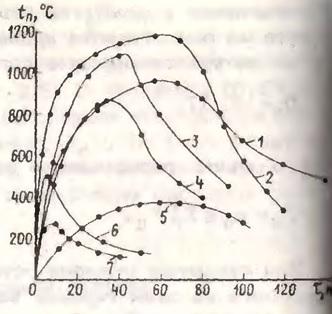 График изменения температуры внутреннего пожара