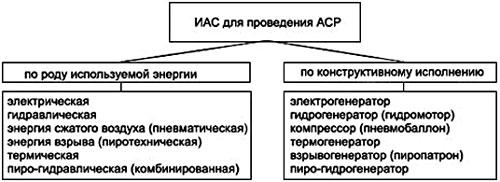 Классификация аварийно-спасательного инструмента