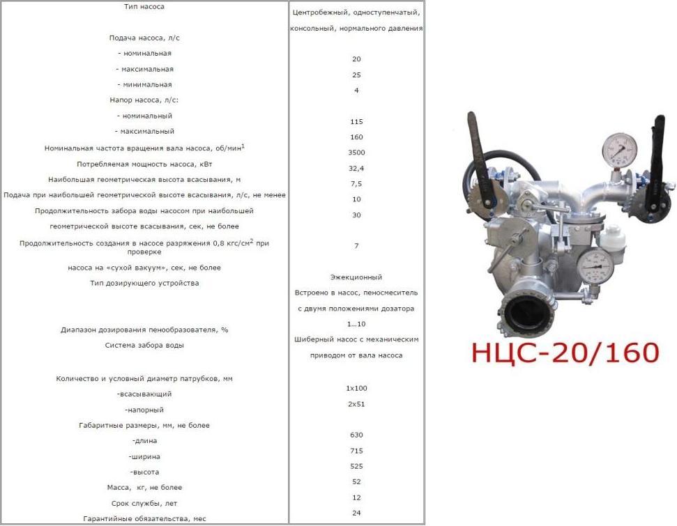 Насос НЦС-20-160