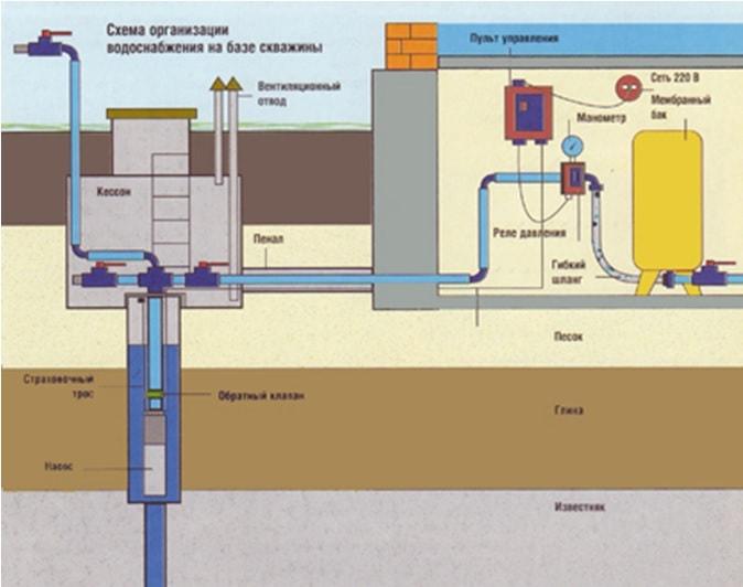 Организация водоснабжения на базе скважины