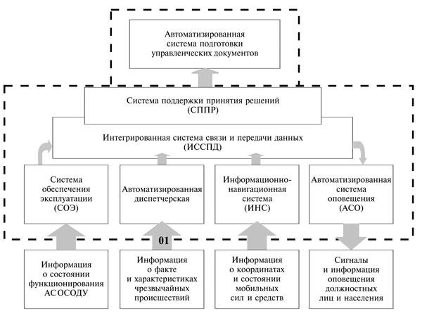 Основные функциональные и обеспечивающие подсистемы АС ЕДДС