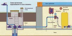 Противопожарное водознабжение