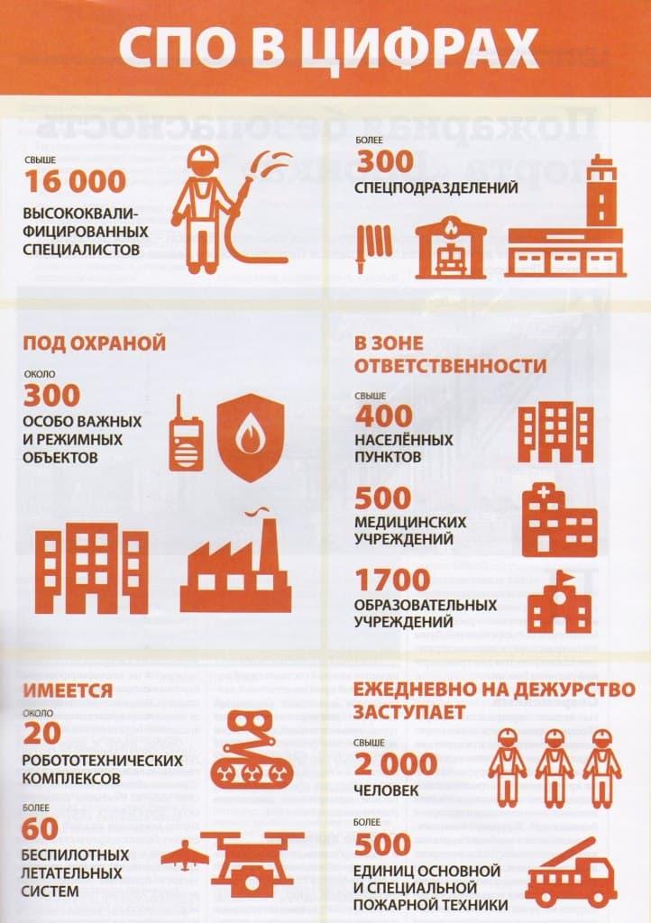 Статистика по специальной пожарной охране