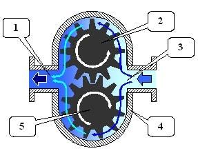 Схема шестерённого насоса