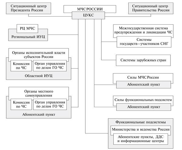 Структурная схема АИУС РСЧС