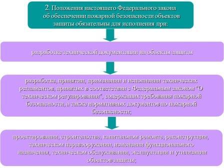 Условия исполнения ФЗ об обеспечении ПБ объекта