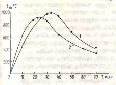 Зависимость температуры внутреннего пожара от высоты помещения