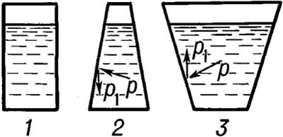 форма сосуда