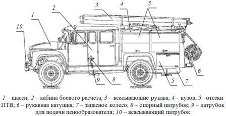 Автомобиль пожарный АНР-40(130)127