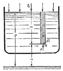 Схема для вывода основного уравнения гидростатики
