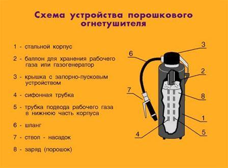 схема устройства порошкового огнетушителя