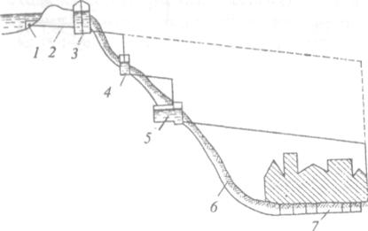 схема самотечного водопровода