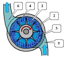 схема водокольцевого насоса
