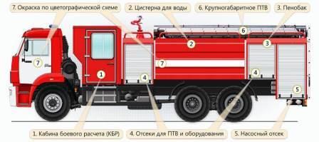 Устройство пожарной машины