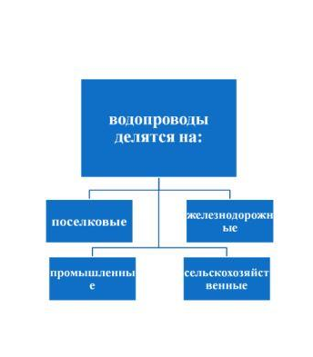 схема виды объекта