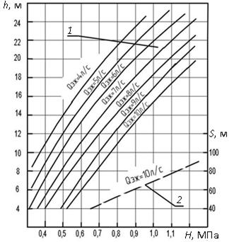 Зависимость производительности гидроелеватора