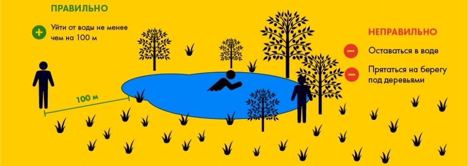Безопасность при грозе у воды