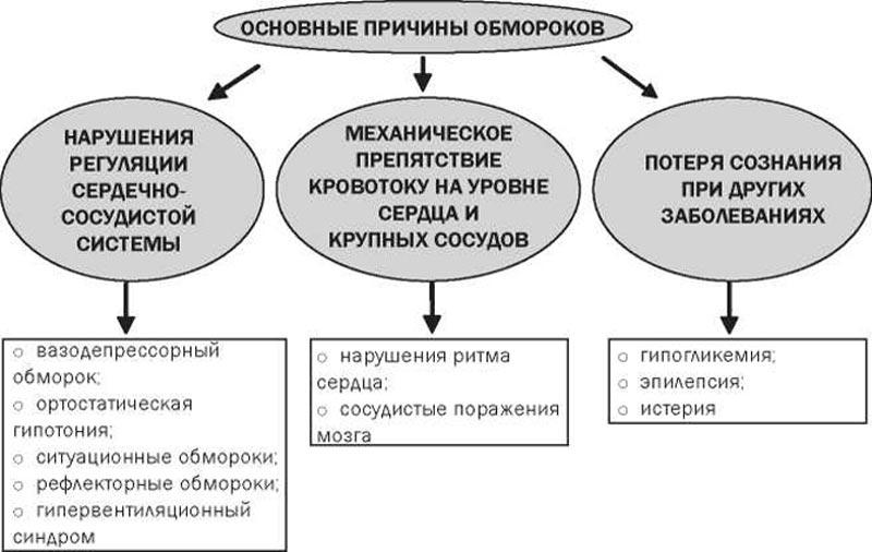 Основные причины обмороков