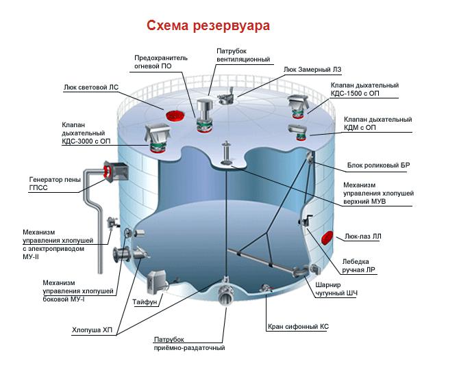 Схема резервуара разрез