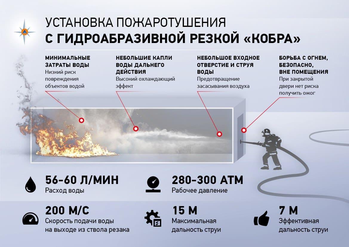 """ТТХ установки пожаротушения с гидроабразивной резкой """"Кобра"""""""