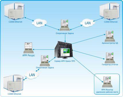 дистанционный мониторинг