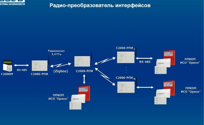 радио-преобразователь интерфейсов 2