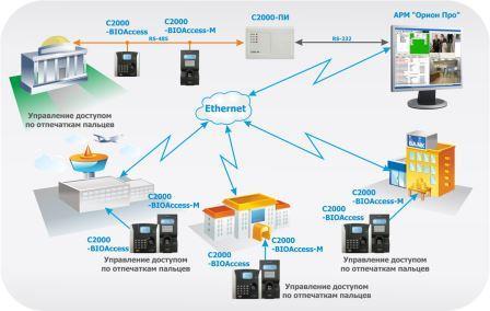 схема применения С2000-био