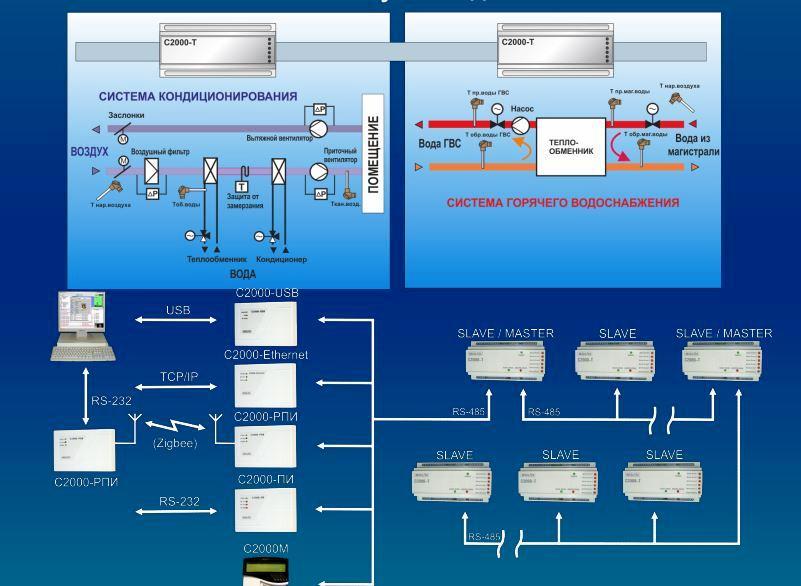 управление кондиционированием воздуха