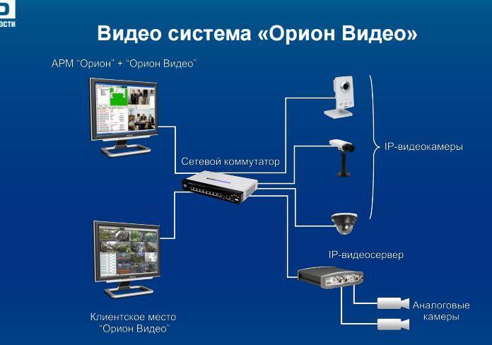 видео система Орион видео