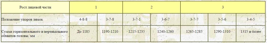 Рост противогаза ГП-7 таблица