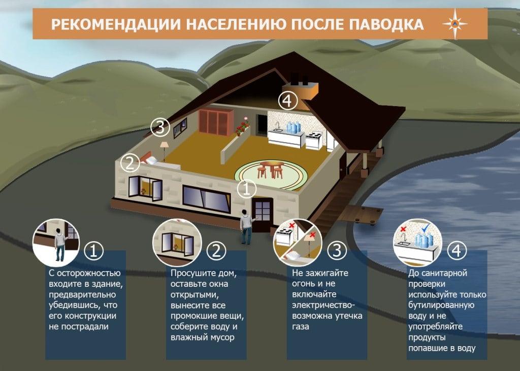 Рекомендации населению после паводка