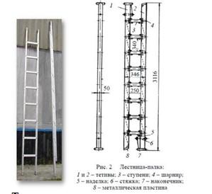 Ручные пожарные лестницы