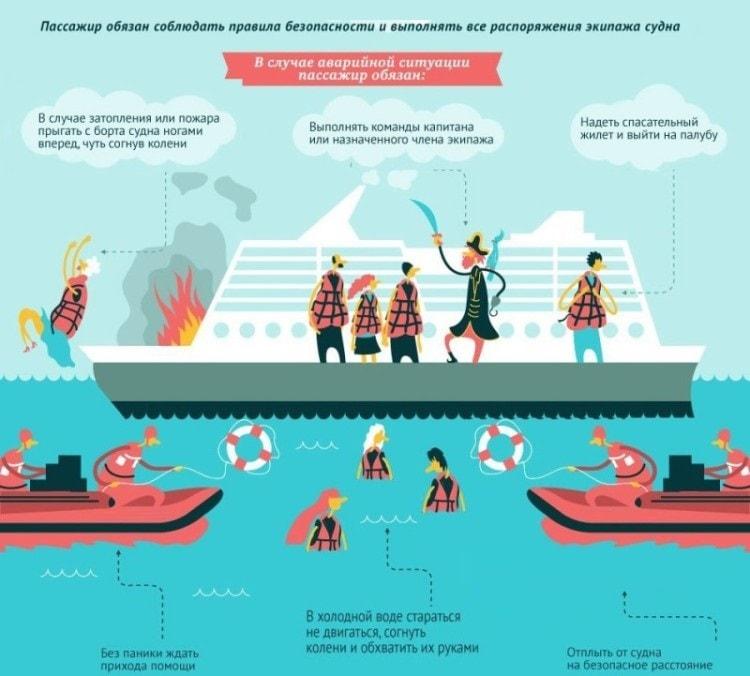 Правила безопасности на водном транспорте