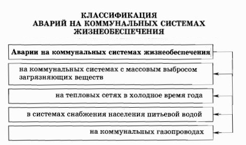 Классификация коммунальных аварий
