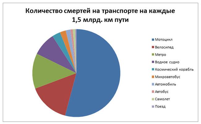 Количество смертей на транспорте