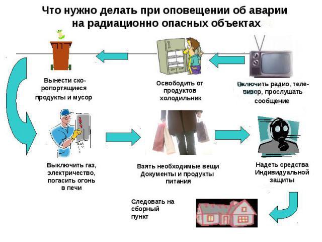 Действия при радиационной аварии