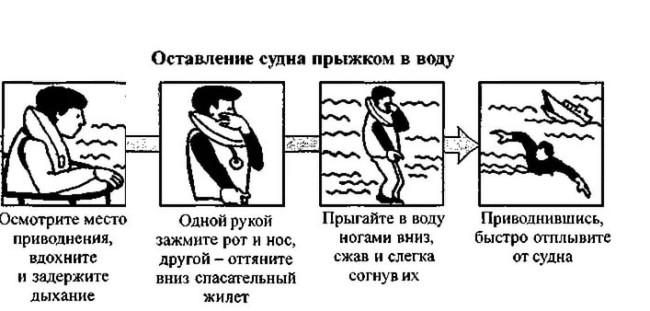 Оставление судна прыжком в воду