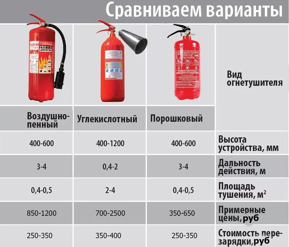 Сравнение огнетушителей и их видов